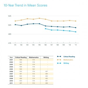 According to Mediabistro, SAT scores have had a steady decline since 2006. If homework time has increased 40% over the last decade and is supposedly there to increase our test taking abilities and intelligence, then why haven't SAT scores risen in response to the homework increase?