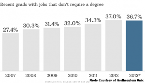 CNN Money released recent statistics on the percentage of college grads that don't use their college degree. Take time deciding on the major, it's okay to explore around to find what fits right--put that college money to good use and enjoy the job that comes after.