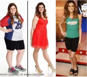 Winner of Biggest Loser's Season 15, Rachel Frederickson started at 260 pounds and ended at 105, losing about 60% of her total body weight. When she walked on stage in the finale, everyone, especially the trainers, were shocked. She is way too thin and has caused the media to explode with debates.