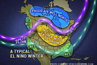 As visually described by this Accuweather.com map of typical wintertime El Nino effects on North America, El Nino events keep cold, polar winter air out of the continental U.S. but also leads to wetter (and sometimes snowier) weather.