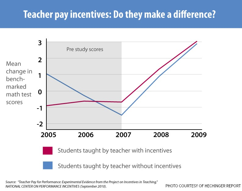 research paper on merit pay for teachers This paper addresses the pros and cons of a merit pay system for teachers while there a multitude of variables to consider, i have chosen to focus on four areas of concern: : student performance indicators, teachers' unions support or resistance, financial resources and substantial impact on student and.