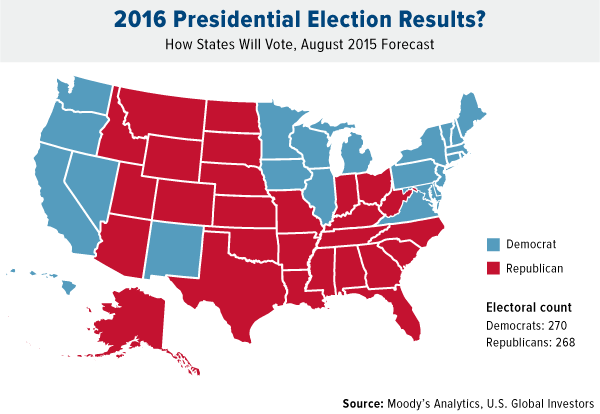 A poll conducted by Moody's Analytics and U.S. Global Investors in order find out how states will vote in the upcoming 2016 presidential election. The poll is representative of each state's opinion on whether the president should be a republican or democrat. (photo courtesy of forbes)