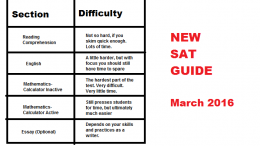 A chart detailing each section of the new SAT and it's difficulty in relation to the old SAT/PSAT. Reading and writing took a backseat to high level math on March 5th, the first date of the new SAT.