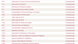 A partial list of science courses available through MIT's OpenCourseware. The near entirety of MIT's campus classes is available in downloadable format on their webpage.