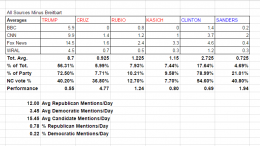 How many times each news source mentioned each candidate each day, and other data. The full spreadsheet with all tallies is available here. (Photo Courtesy of William Sease)