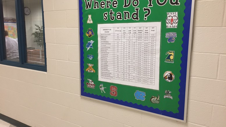 A bulletin in the main hallway of Leesville that shows the percent of students admitted to all the North Carolina schools with a certain GPA. Photo courtesy of Drew Walczyk